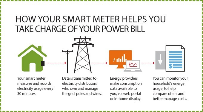 How your smart meter helps you